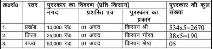 Bihar Krishi Atma Yojana 2021-22 - बिहार कृषि आत्मा योजना के अंतर्गत किसानो को मिलेगा ₹50000 तक का पुरस्कार