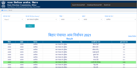Bihar Panchayat Election Result 2021
